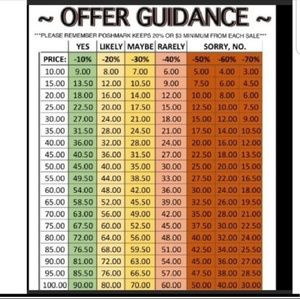 Offer Charts